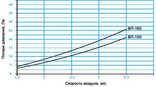 Аэродинамическое сопротивление водоуловителя ВС-150